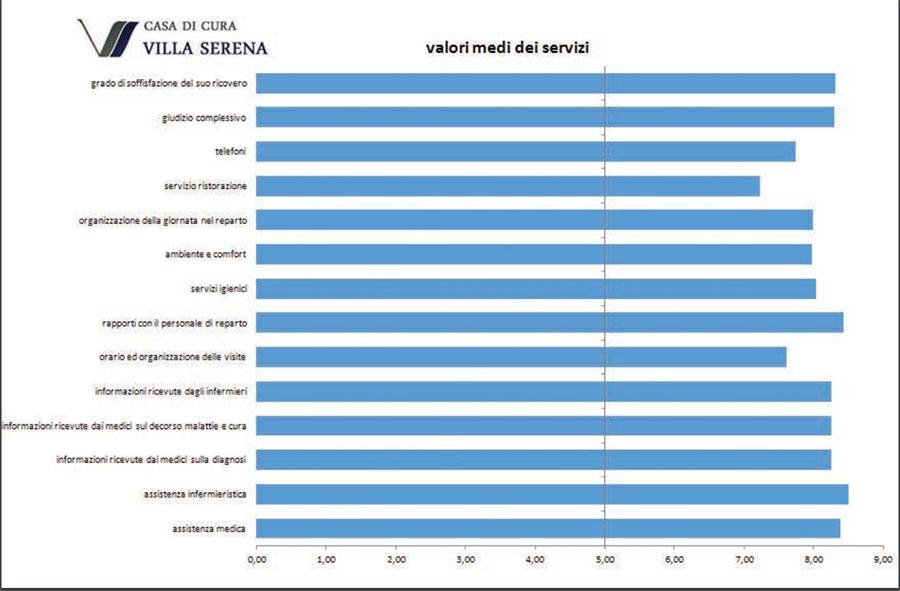 Valori medi servizi